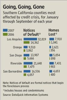S. California counties most affected by credit crisis