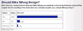 WRAL poll: 92% Say Nifong Should Resign