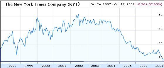 NY Times stock info at Google finance