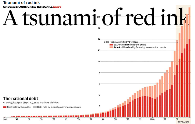 Tsunami of Red Ink: national debt explodes