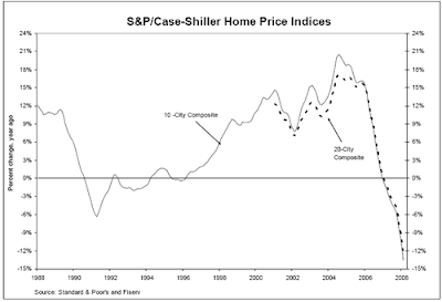 Case Shiller U.S. Home-Price Index Fell 12.7% in February 2008