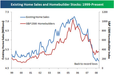 Existing Home sales and Home Builder stocks
