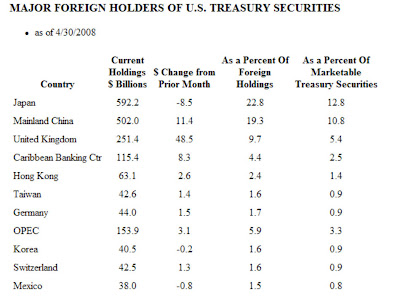Foreign owners of US Treasuries