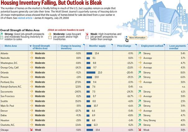 WSJ: quarterly survey of housing data