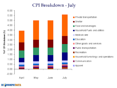 CPI components: Surging US inflation