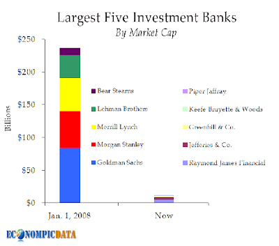 5 largest Investment Banks by Market Capitalization - from Jan 2008 to Sept 2008