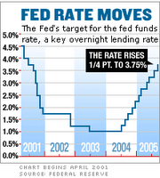 Federal Reserve rate moves 2001 to 2005
