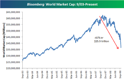 World Markets lose $26 Trillion since October 2007