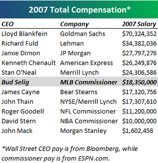 CEO and Commissioner pay