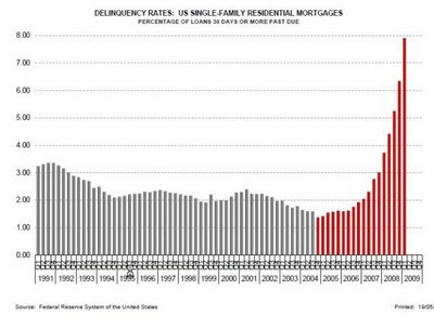 delinquentcy rates: single-family residential mortgages