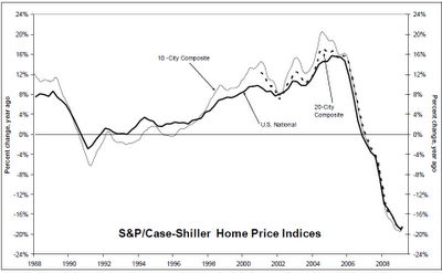S&P/Case-Shiller Home Price Index - through March 2009