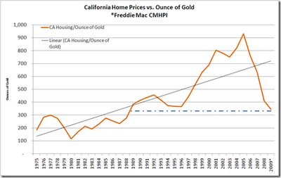 Chart showing California property prices in terms of gold dating back to 1975