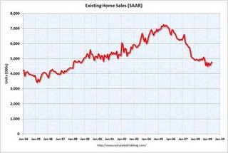 existing home sales, on a Seasonally Adjusted Annual Rate (SAAR) basis since 1993