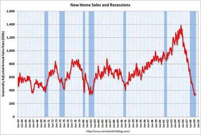 New Home Sales vs. recessions for the last 45 years