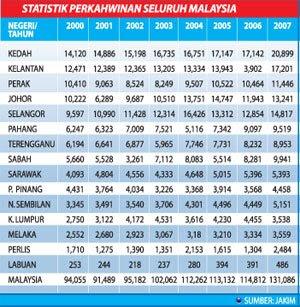 Statistik Perceraian