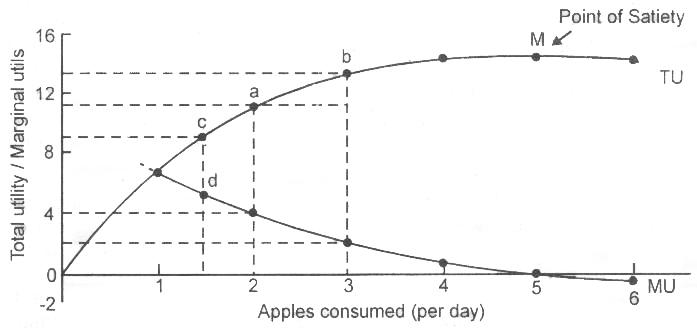 how to draw the marginal reveneu curve
