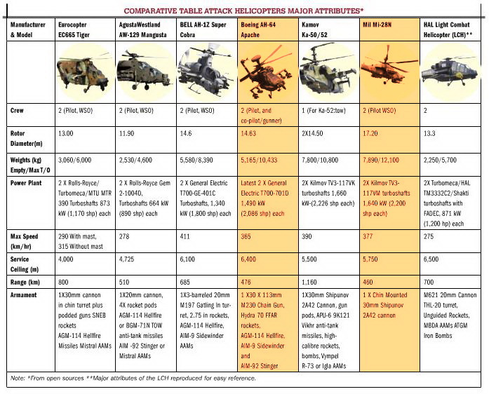 Comparison Of India39s LCH Against Other Attack Choppers  Livefist