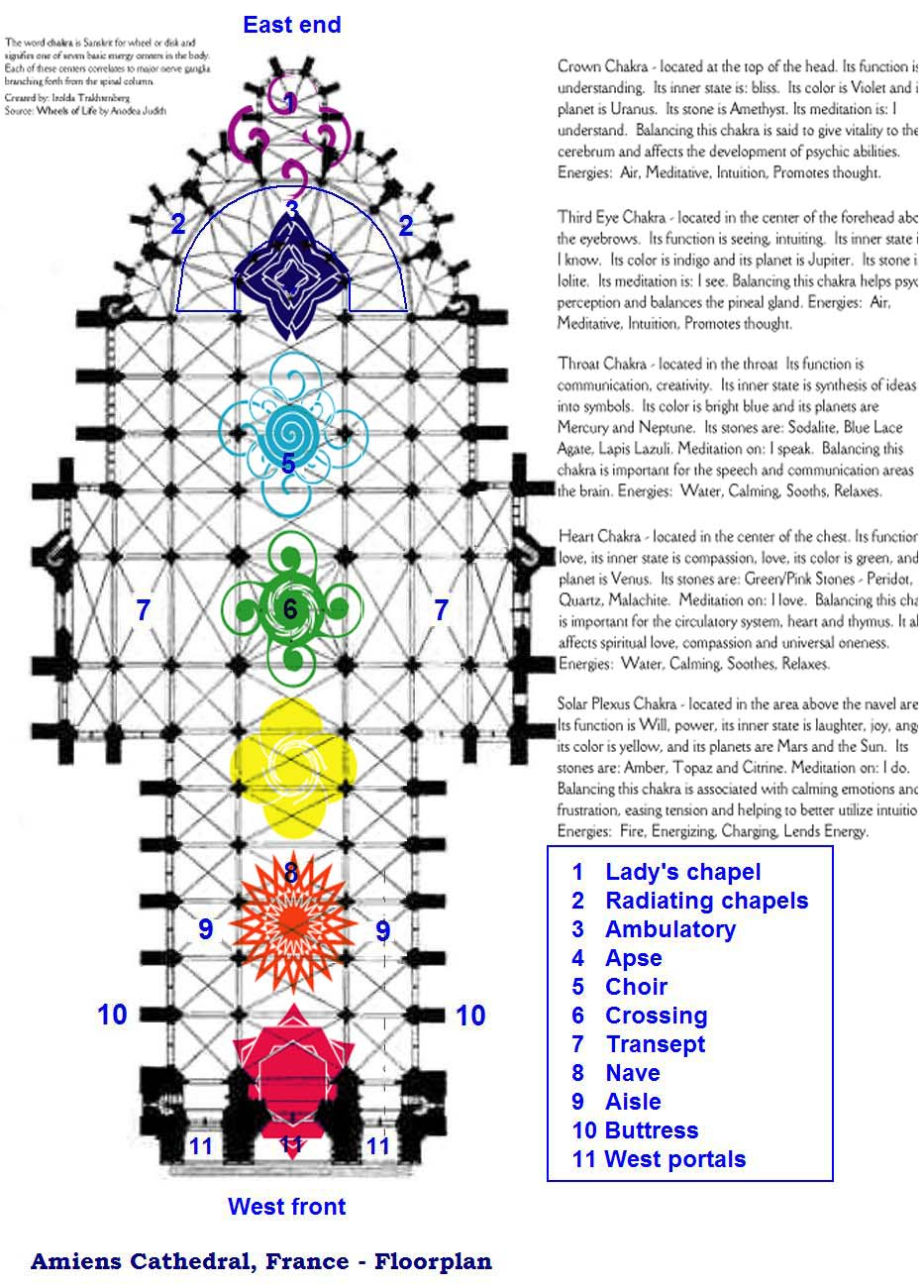 Pearls Of War The CHAKRAS And CATHEDRALS