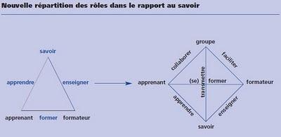 Un modèle tutoral selon Michel Lisowski