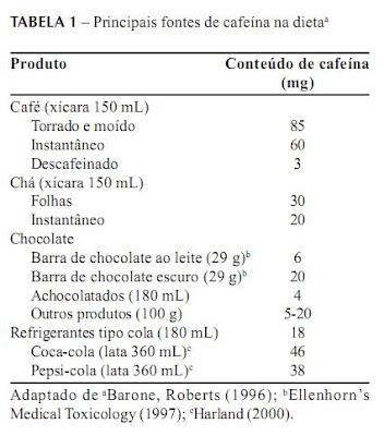 Principais fontes de cafeína na dieta