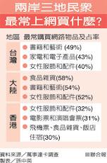 台灣人平均3個月網購1.6萬元 大中華區最低