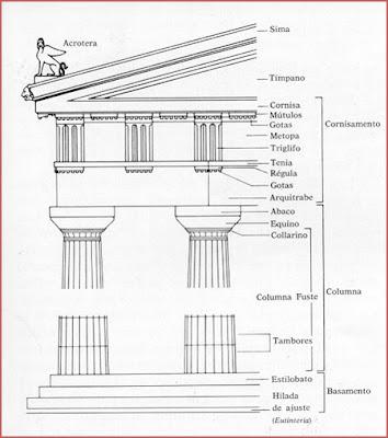 Todo arte la arquitectura griega el rden d rico for Arquitectura griega templos