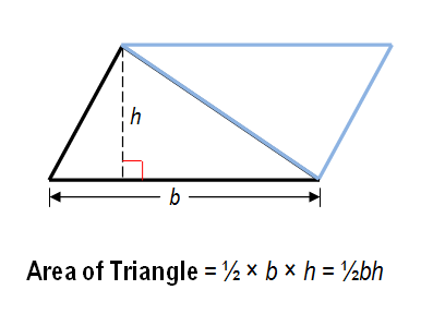 Savannahs math blog area if you are trying to find the area of a right triangle duplicating it and then fitting it together with the other will form a rectangle ccuart Choice Image