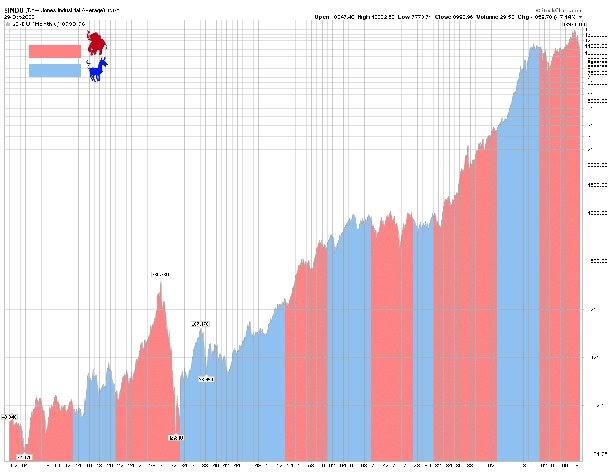 Doug Ross @ Journal: Graphing stock market performance since 1900: better under Dems or GOP?