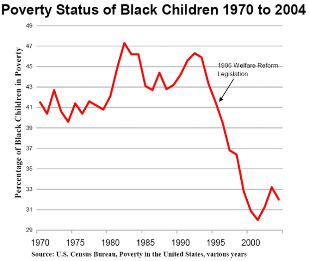 Short Essay on Poverty and Crime