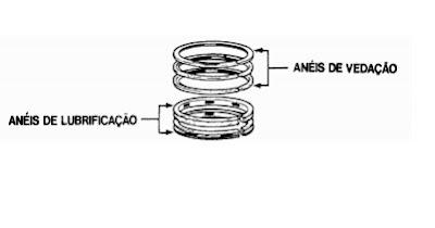 aneis de pistao