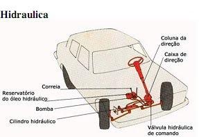 direção hidraulico