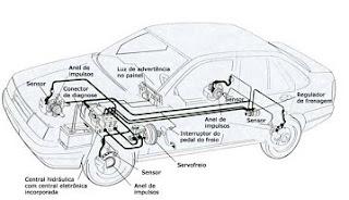 freio abs figura 2
