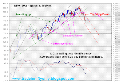 Trend-following systematic trading