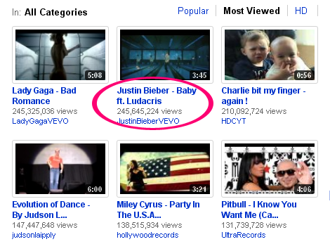 New-World-Most-View-YouTube-Video-of-All-Time,Justin Bieber Break Lady Gaga in world most Viewed video of All Time