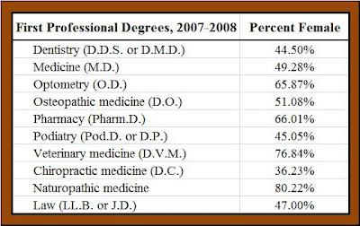 Dentistry fun college majors