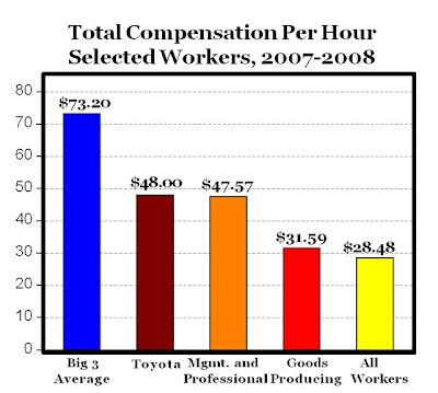 Costo del lavoro in GM, Ford a Chrysler rispetto al resto del paese