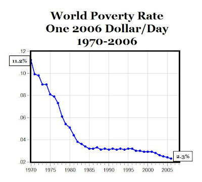 essay on connection between robotization and world poverty 137 quotes have been tagged as globalization:  let's stop buying all our american products from sweat shops overseas and let's end poverty in third-world countries.