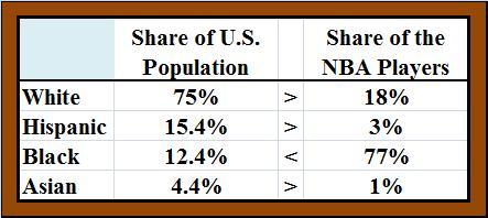 diversity in the nba The composition of race and ethnicity in the national basketball association (nba) has changed throughout the league's history the first non-white player to enter the league was wataru misaka in 1947  in 2011, richard lapchick with the institute for diversity and ethics in sport.
