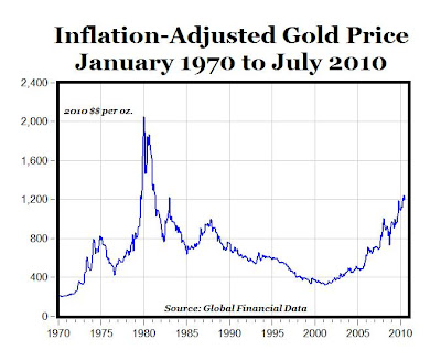 Is Gold In a Bubble ... And If So, How Much Further Can It Rise Before It Pops? gold