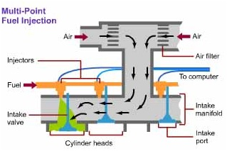 mechanical engineering multi point fuel injection system Port Fuel Injection Diagram