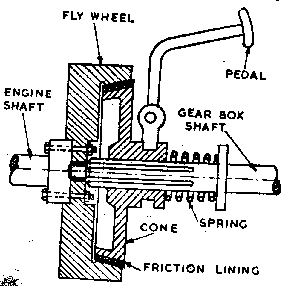 The torque transmitted by a cone clutch is given by