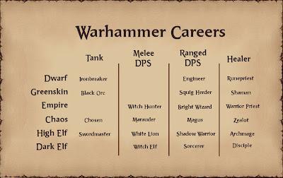 Warhammer Online Careers