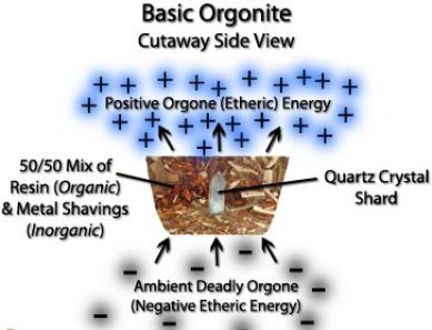 orgones orgonite
