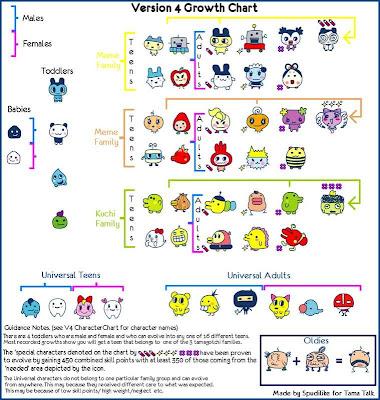 Tamagotchi Kid Version 4 Growth Chart