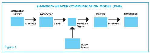 shannon and weaver 1949 Shannon's widely publicized model of communication (shannon and weaver, 1949) is a chain of processes as shown in figure 9 the model is of considerable generality the labels on its boxes do not matter but merely exemplify one interpretation.