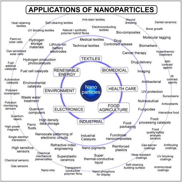 impact nanotechnology our lives American chemical society: chemmatters: nanotechnology's big impact (pdf) chemmatters: open for discussion- nanoparticles the goal of nano day is to raise awareness of nanotechnology, how it is currently used in products that enrich our daily lives.