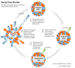 Thorium Fuel Cycle