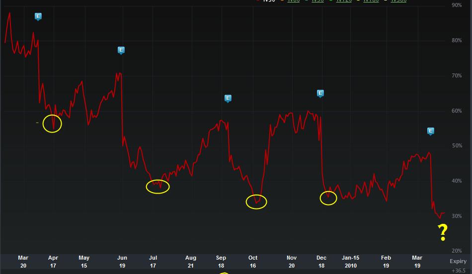Options volatility trading adam warner