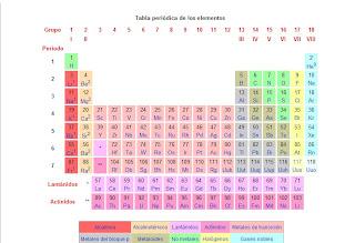 Consultas cientficas tabla peridica de los elementos de wikipedia la enciclopedia libre redirigido desde clasificacion periodica saltar a navegacin bsqueda urtaz Image collections
