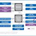 To ελλατωματικό P67 chipset της Intel